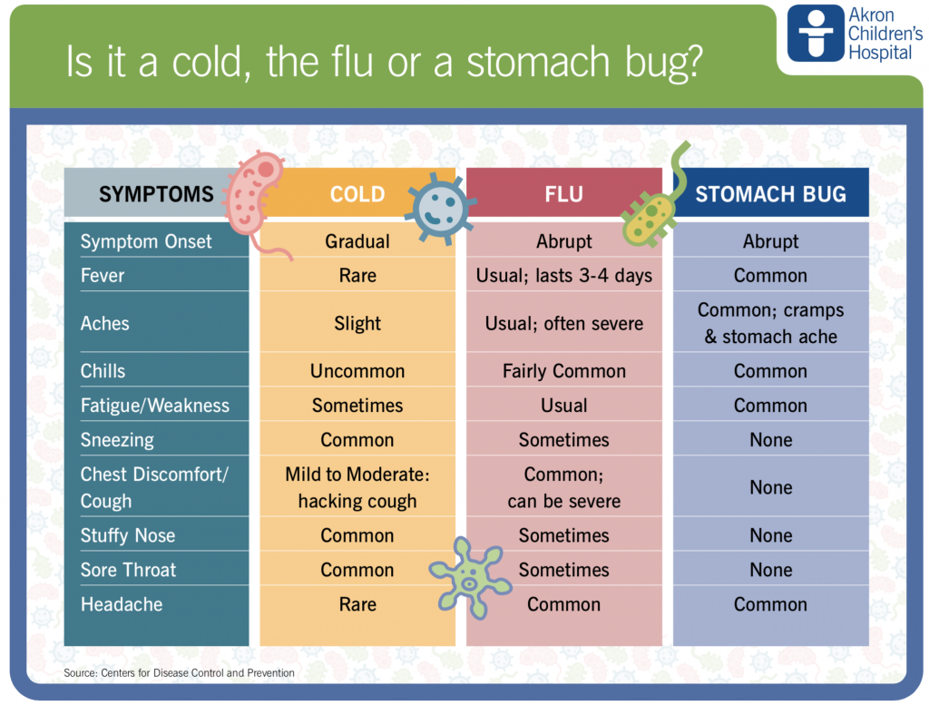 SCS | Is it a cold, the flu or a stomach bug? – Streetsboro City Schools